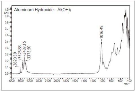IR spectrum and peak position of Al(OH)3