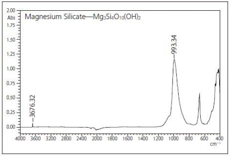 IR spectrum and peak position of Mg3Si4O10(OH)2