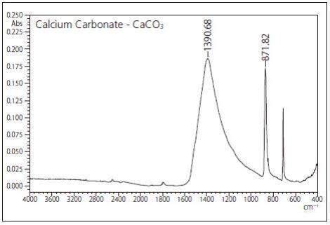 IR spectrum and peak position of CaCO3