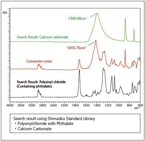IR spectra and FTIR search results for the analysis of the connector cover
