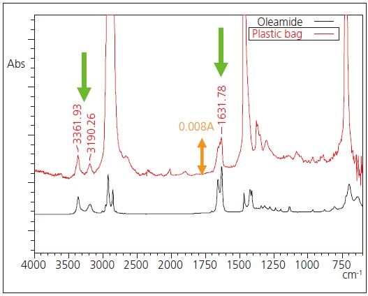 Expanded infrared spectrum of Figure 3 and spectrum of oleamide