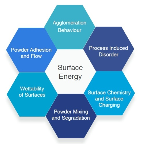 Surface energy values (dispersive and polar) correlate to several key solids properties