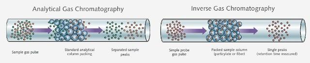 Comparison of analytical gas chromatography and inverse gas chromatography