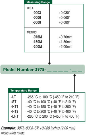 Model 3975 extensometers are available in different measuring and temperature ranges