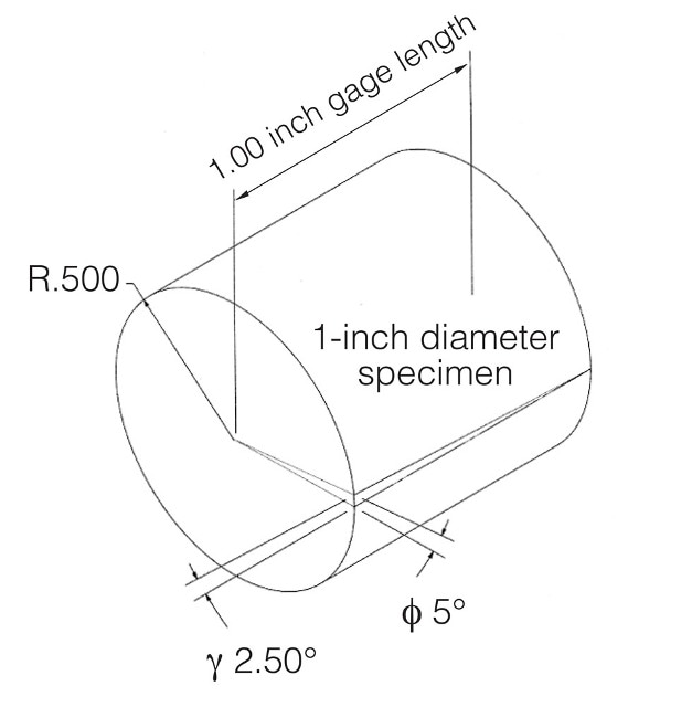 The variation of the angle of twist versus a change in specimen diameter relative to the constant resulting shear strain