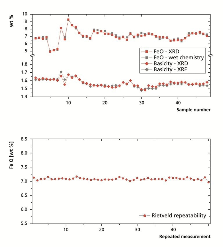 Caption: (top) Comparison of FeO and basicity obtained by XRD with independent reference values. (bottom) Repeatability of the automated analysis procedure