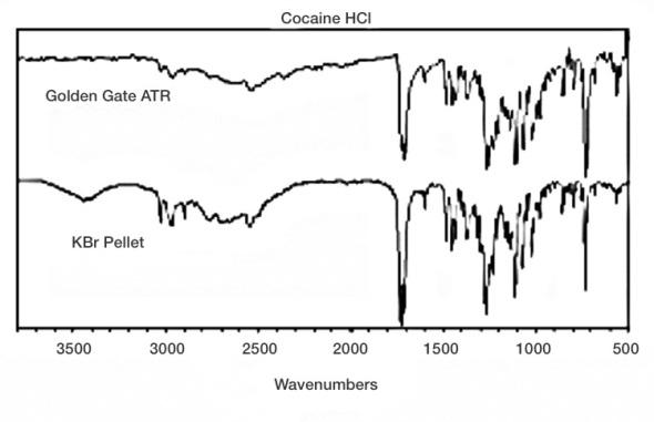 Non-Destructive IR Analysis of Cocaine and Caffeine Using