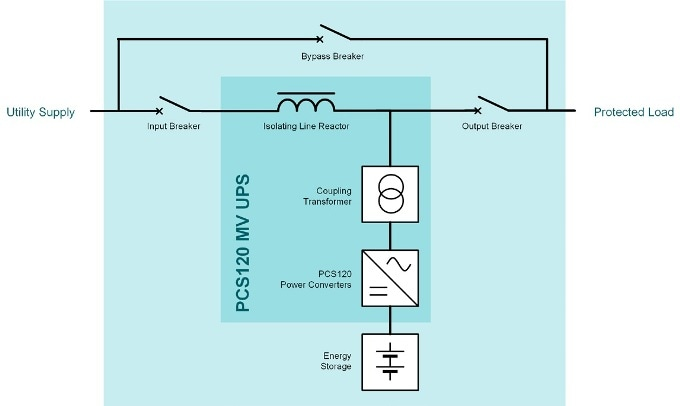PCS 120 Medium Voltage UPS for Higher Reliability and Higher