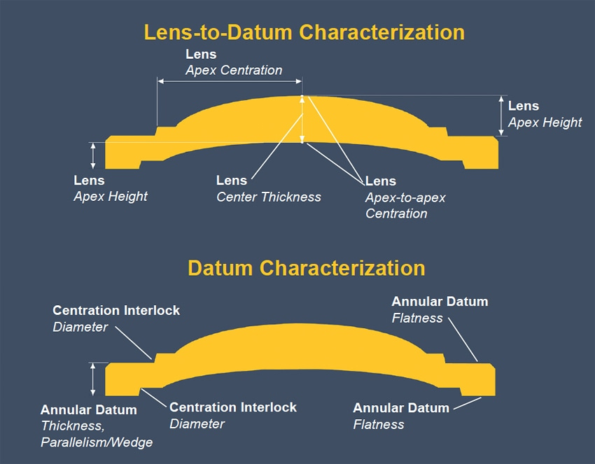 Relational/Dimensional Lens Parameters – Datum and lens-to-datum