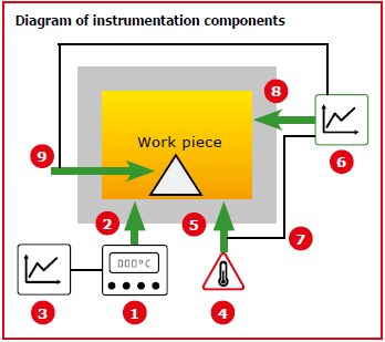 Instrumentation components