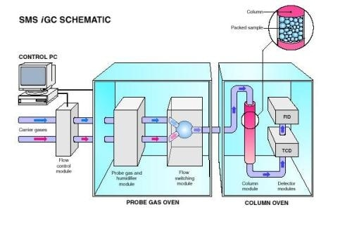 Using Inverse Gas Chromatography for the Physico-Chemical