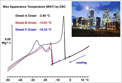 Thermal Analysis of Petrochemicals
