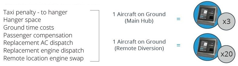 Typical Aircraft on Ground costs