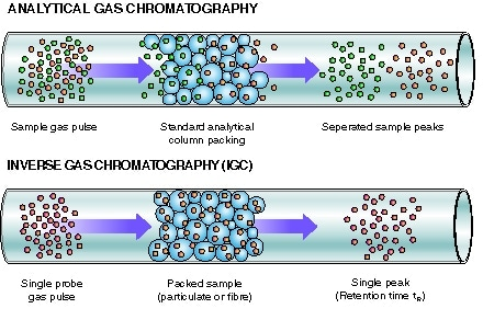 Analytical Gas chromatography and Inverse gas chromatography (iGC)