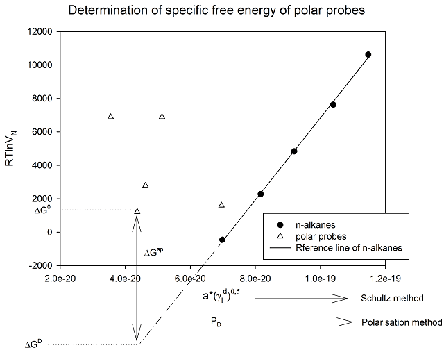 Determination of specific free energy of polar probes