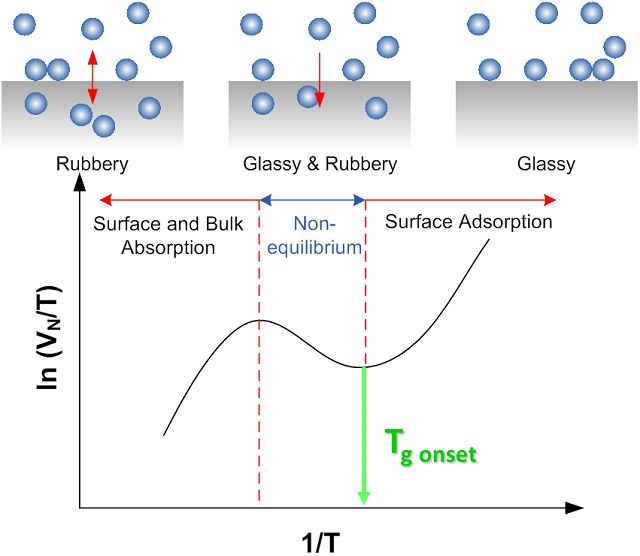 Schematic illustration of glass and melting transition in an IGC SEA retention diagram.