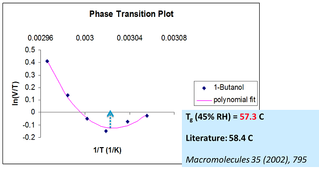 Glass transition of PVP K25 at 45% RH, measured with 1-butanol as vapour probe