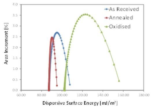 Dispersive surface energy distributions