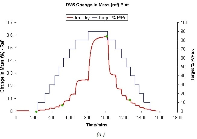 DVS water sorption and desorption cycle for β and a D-mannitol