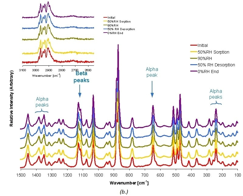 Raman spectra for β and a D-mannitol
