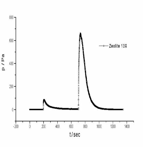 IGC/thermodesorption chromatogram for cyclohexane on (a) zeolite 3A and (b) zeolite 13X, desorption at 298 K, thermodesorption at 413 K.