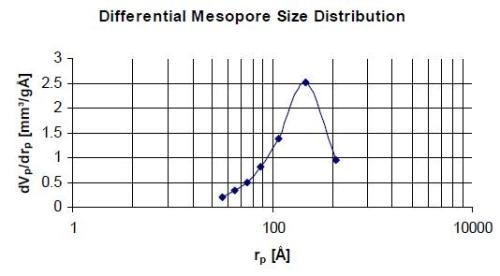 Mesorpores size distribution of agglomerated alumina using octane vapour sorption at 25 °C.