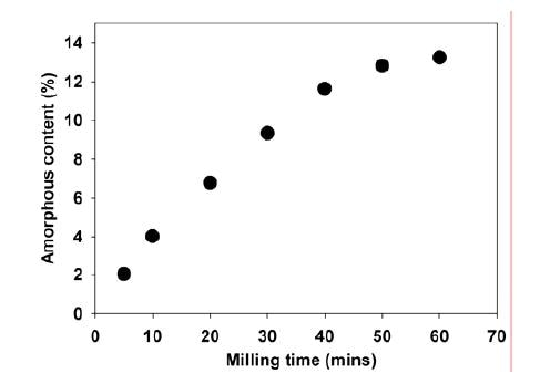 Amorphous contents for lactose samples exposed to different milling times.