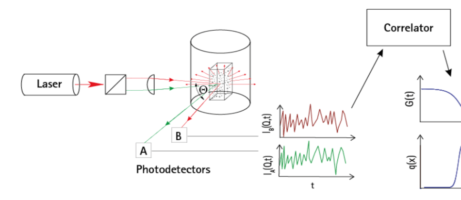 Set-up of NANOPHOX basing on PCCS using two incident laser beams, two photodetectors and a correlator