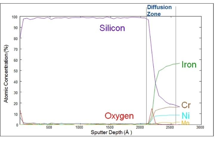 Auger plot of silicon coating