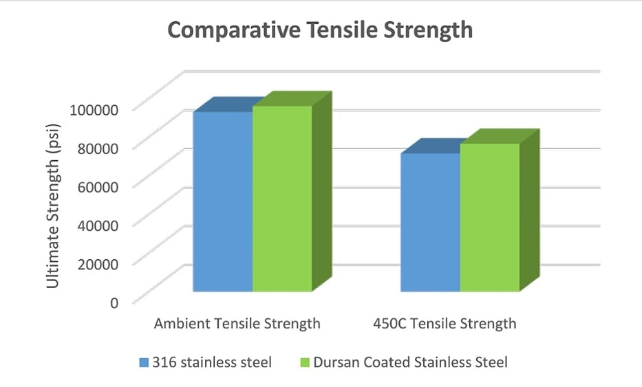 comparative tensile strength