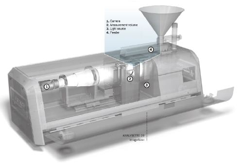 Diagram of the particle sizer ANALYSETTE 28
