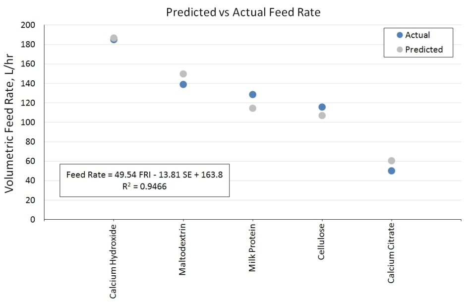 Predicted vs. actual feed rate data for five powders, showing the close relationship between values predicted from the GLD model using measured dynamic powder properties and those measured in the experiments.