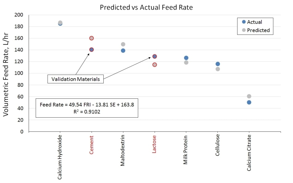 Predicted vs. actual feed rate data for seven powders illustrate the ability of the derived model to predict volumetric flow rate through the GLD feeder, from measurements of dynamic powder properties.