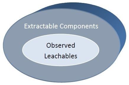 Extractable components and observed leachables