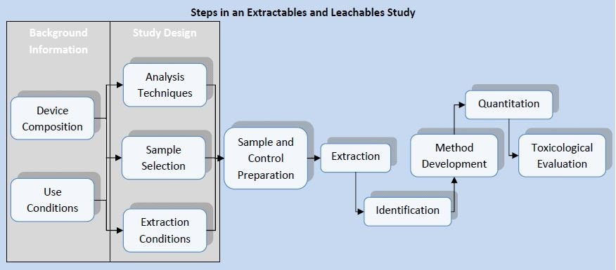 Steps in an extractables and leachables study