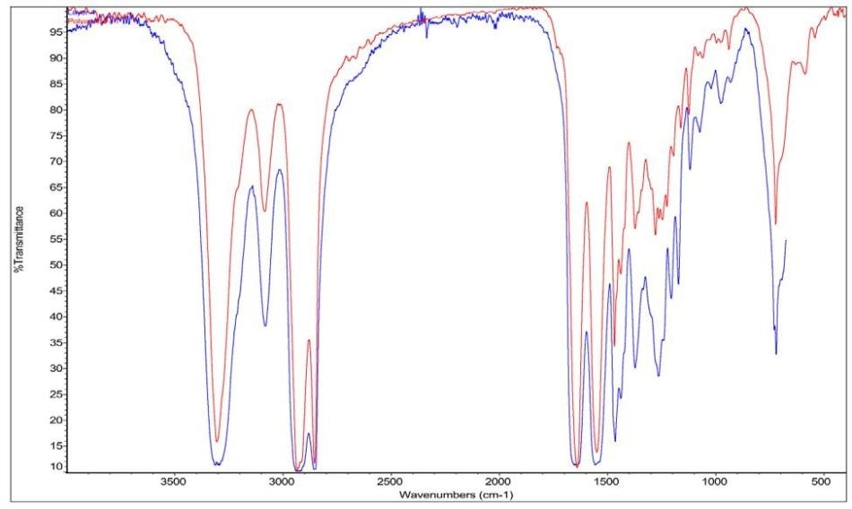 FTIR spectra of Blood Bag layer 4 and polyamide