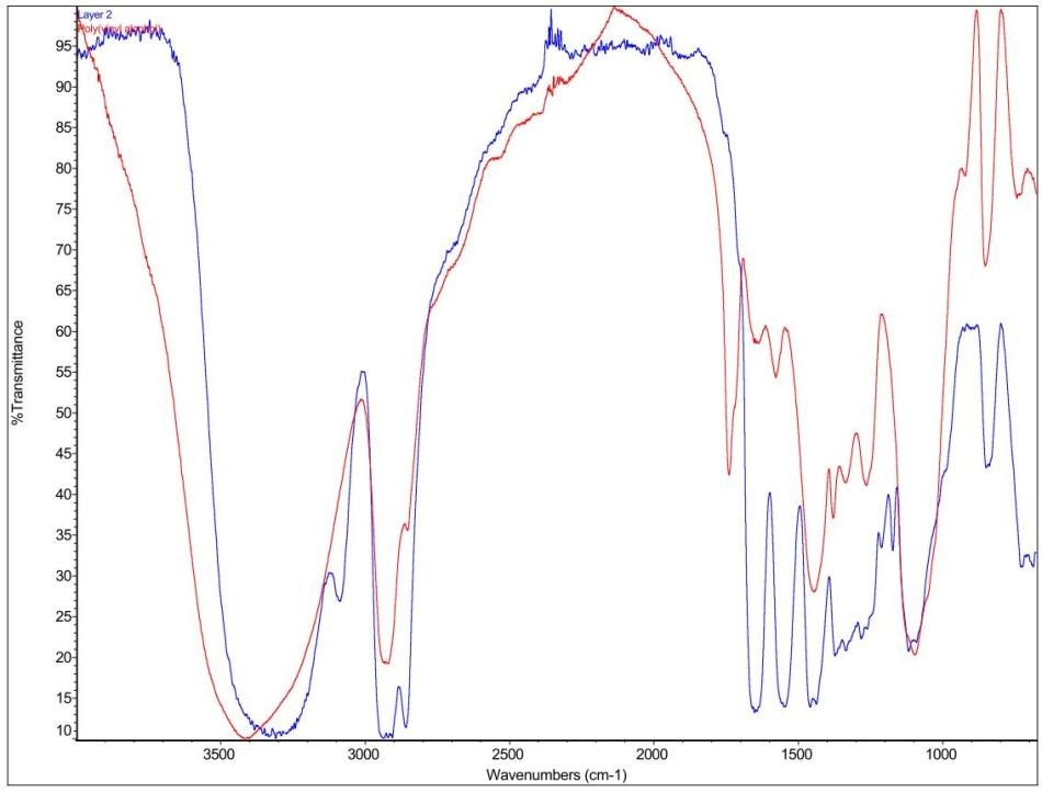 FTIR spectra of Blood Bag layer 2 and PVA.