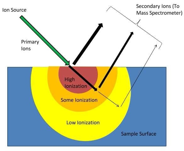 Ion Impact and Ejection from Sample Surface.