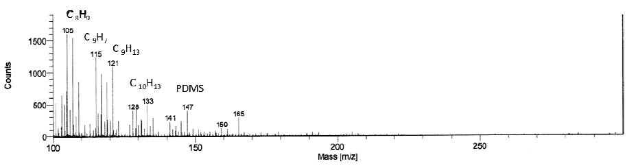 Time of Flight Mass Spectrum, Positive Ion Mode.