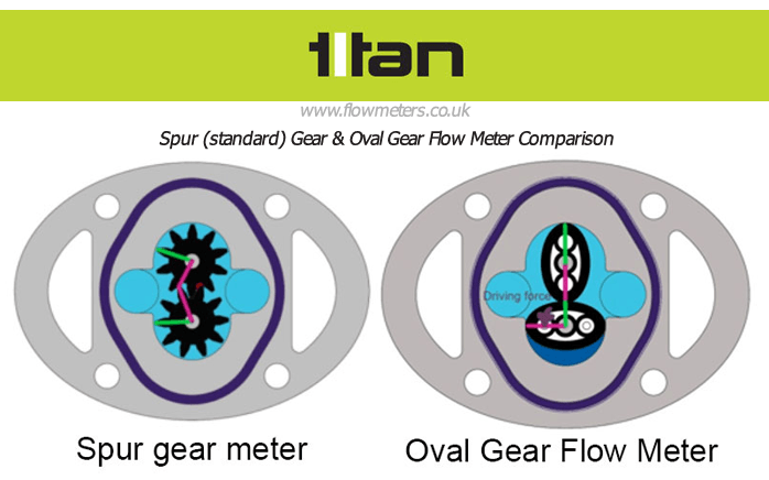 Petrochemical Flow Meters: Spur & Oval Gear Meters