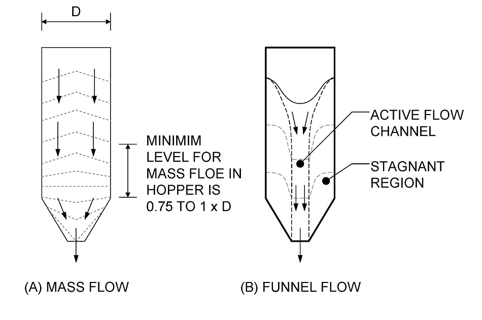Comparing powder transit through a hopper under A) mass flow and B) funnel flow conditions