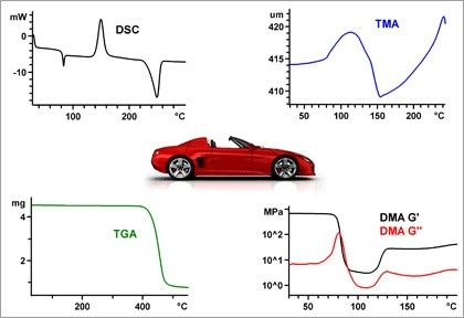Thermal Analysis in the Automotive Industry