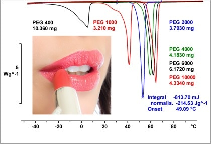 Thermal Analysis of Cosmetics