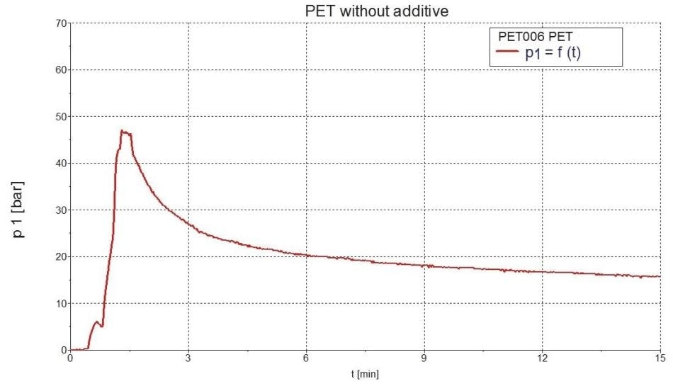 Pressure dependence of PET with no additives.