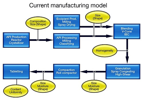 Current - Transforming manufacturing practice within the pharmaceutical industry.