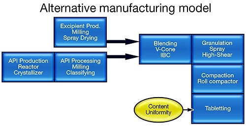 Alternative - Transforming manufacturing practice within the pharmaceutical industry.