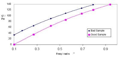 Storage Modulus as a function of frequency for good and bad PP Fibre samples. The bad sample had more elasticity causing inconsistent fibre diameter.