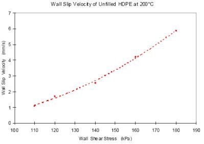 Slip velocity versus shear rate for HDPE at 200°C. Slip velocity is calculated by Mooney's method.