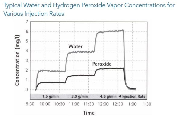 Hydrogen Peroxide and Water Concentrations in an Isolator