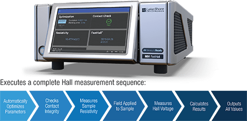 M91 FastHall™ Measurement Controller